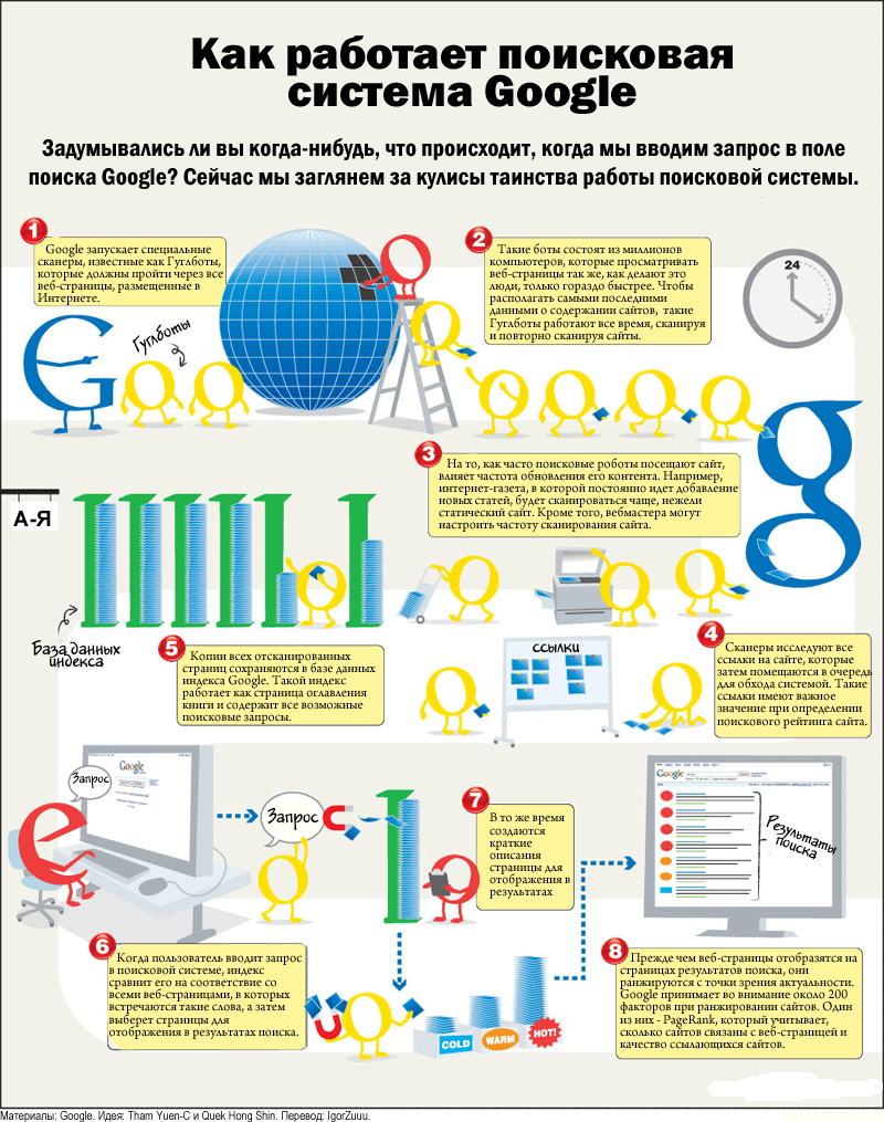 Kak-rabotaet-Google-v-kartinkah